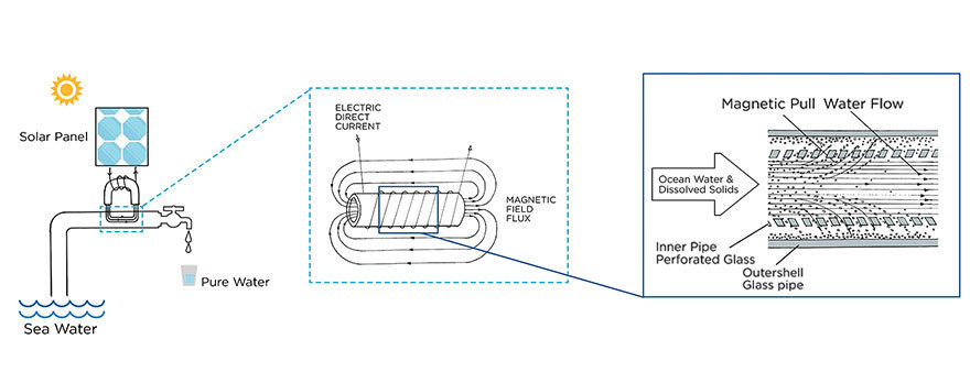 solar-powered-water-desalination-pipe-california-5