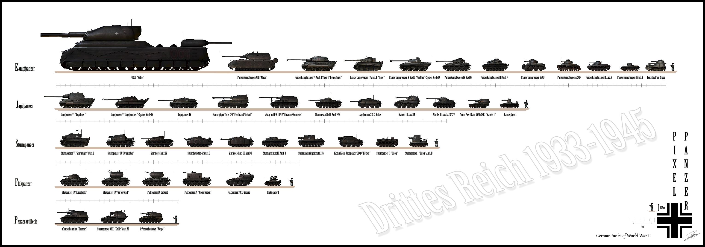 Сравнительная характеристика всех танков