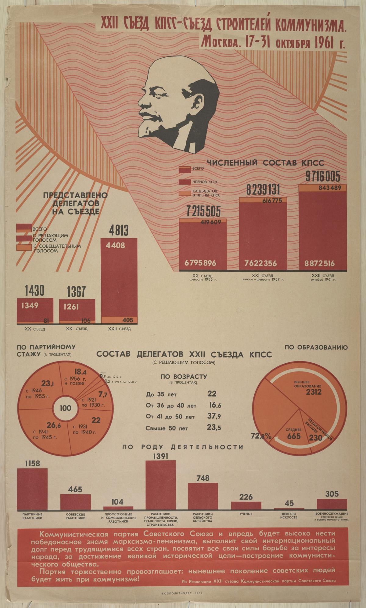 sovetskie-kommunisticheskie-plakaty_30
