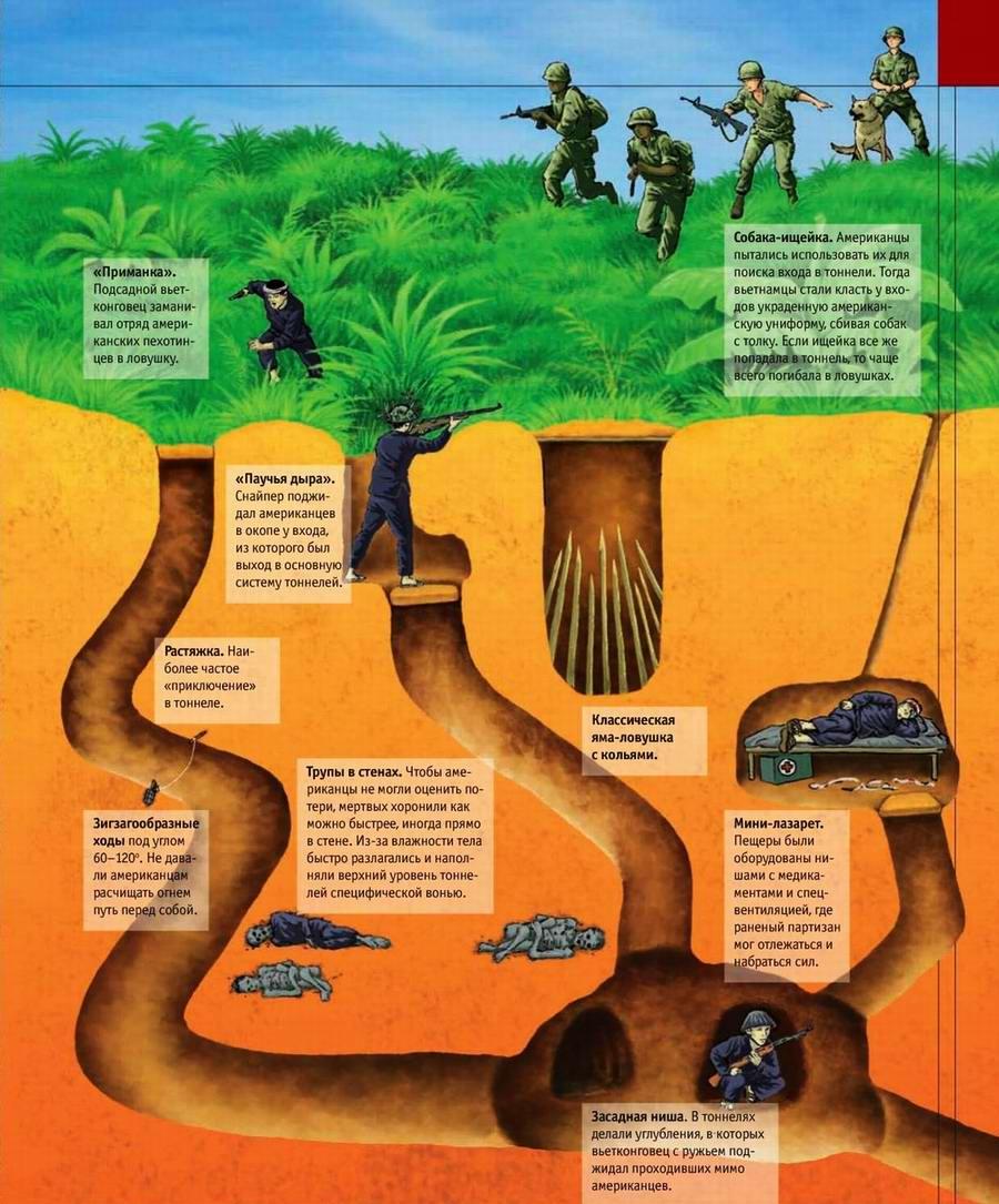 Вьетнамская война: ужас американцев — подземный город партизан