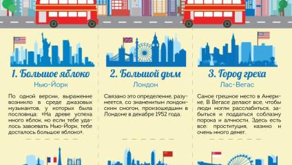 История прозвищ самых известных городов