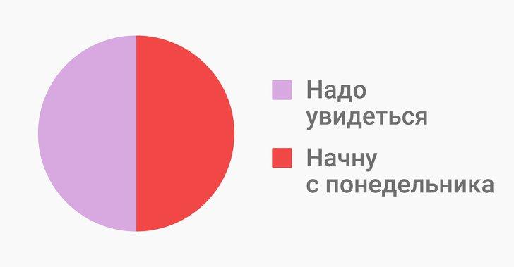 Забавные графики о жизни в 30 лет