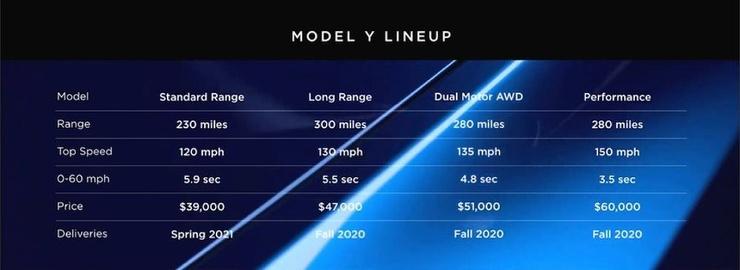 Tesla презентовала кроссовер Model Y (4 фото) (1)